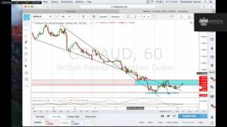 Forex - Charting 101 - Vid6 - Putting It All Together - Christopher Derrick