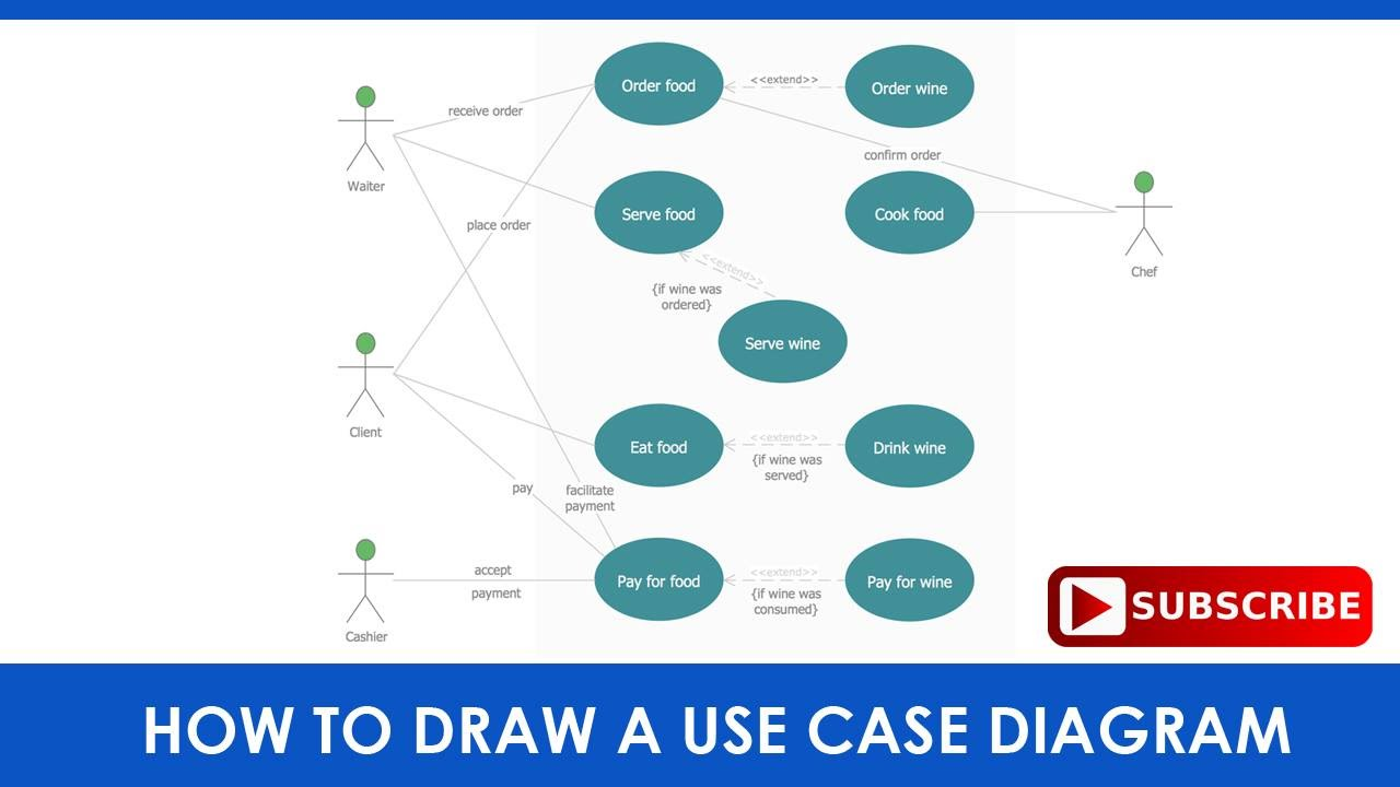How To Draw A Use Case Diagram With A Sample Question Youtube