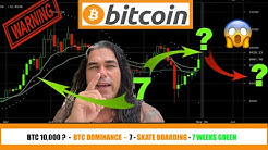 HUGE WARNING BITCOIN !!!! - WHAT HAPPENS TO BTC AFTER A 24h 1000$ RUN - 7 x GREEN and SKATEBOARDING