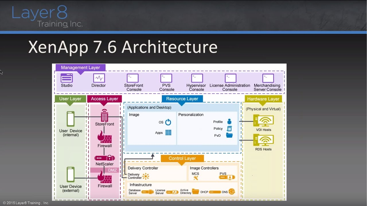 Xenapp and xendesktop 7 6 feature pack 3 new features for Xenapp 6 5 architecture