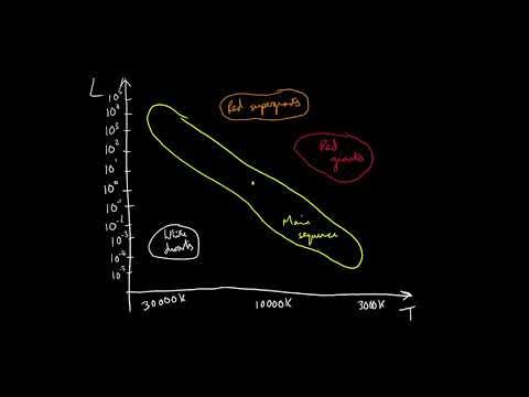 Hertzsprung russell diagrams youtube hertzsprung russell diagrams ccuart Image collections
