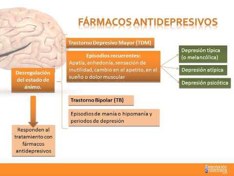 Tema 17. Fármacos Indicados En La Ansiedad Y Depresión