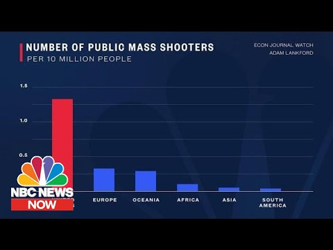 How U.S. GunDeathsAnd Mass Shootings Compare To Other Countries | NBC News Now