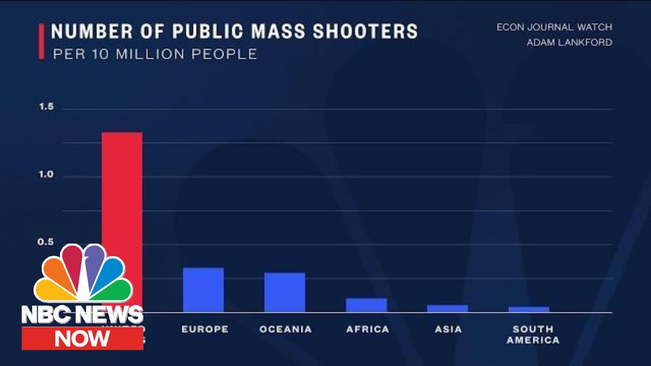 How U S  Gun Deaths And Mass Shootings Compare To Other Countries | NBC  News Now