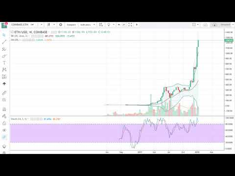 ETH/USd Technical Analysis January 15 for the week, 2017 by FXEmpire.com