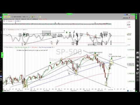Great Interview with FT71 (FuturesTrader71) on Market Psychology and Current market outlook