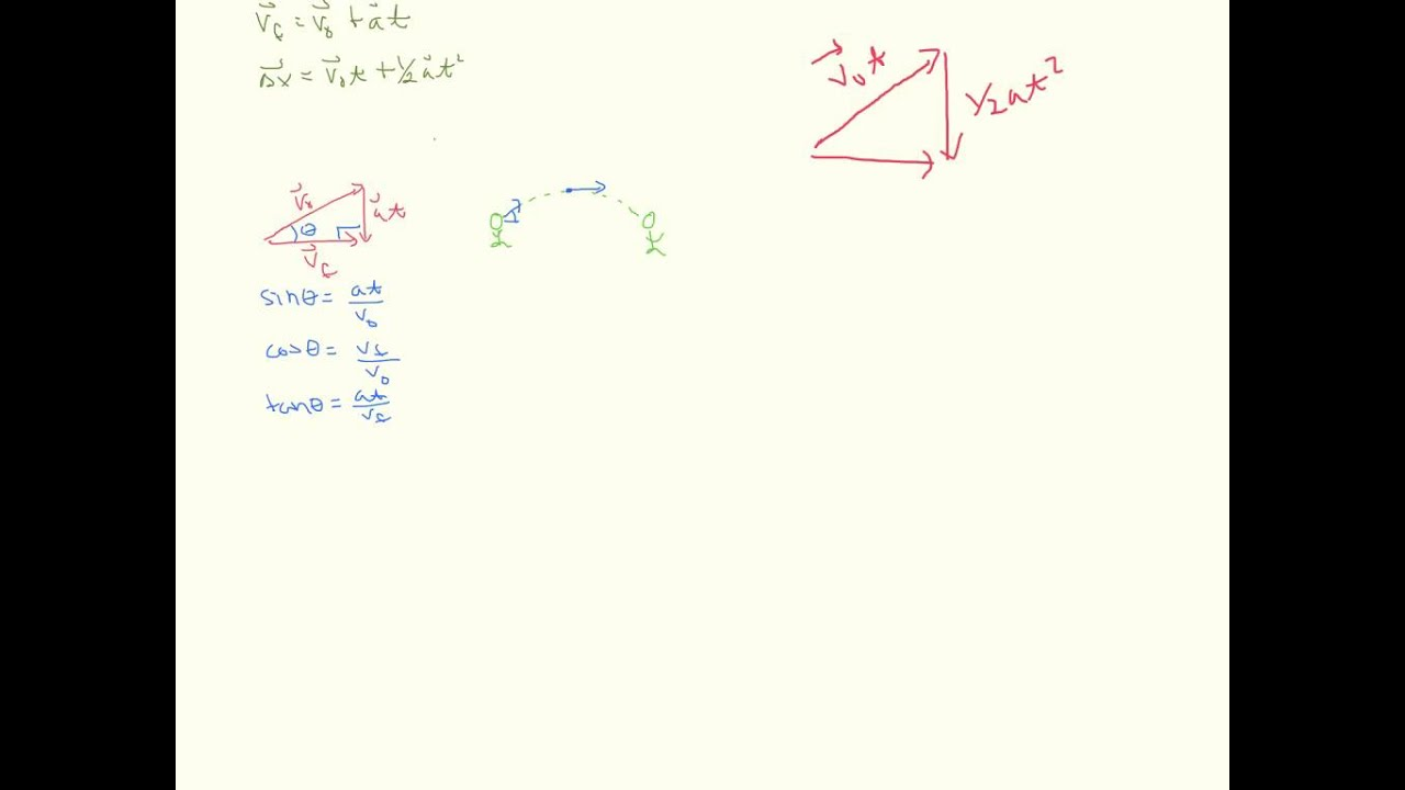Vector addition for projectile motion youtube vector addition for projectile motion ccuart Gallery