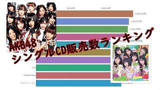 【AKB48】シングルCD販売数ランキング 秋元康のプロデュースにより、2005年12月8日に東京・秋葉原を拠点として活動を開始した。 「会いに行けるアイドル」をコンセプトに ...