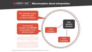 Biosimilars: extrapolation & rational medicine use