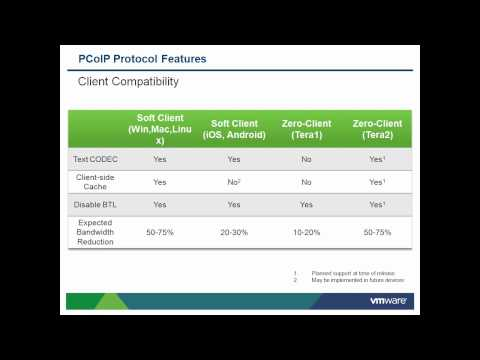 PCoIP Optimization Best Practices (VMware View) - YouTube