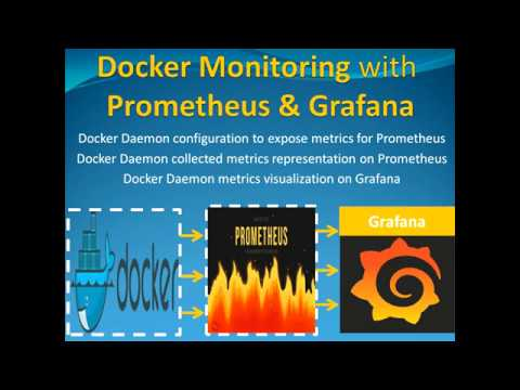 Docker Monitoring with Prometheus & Grafana