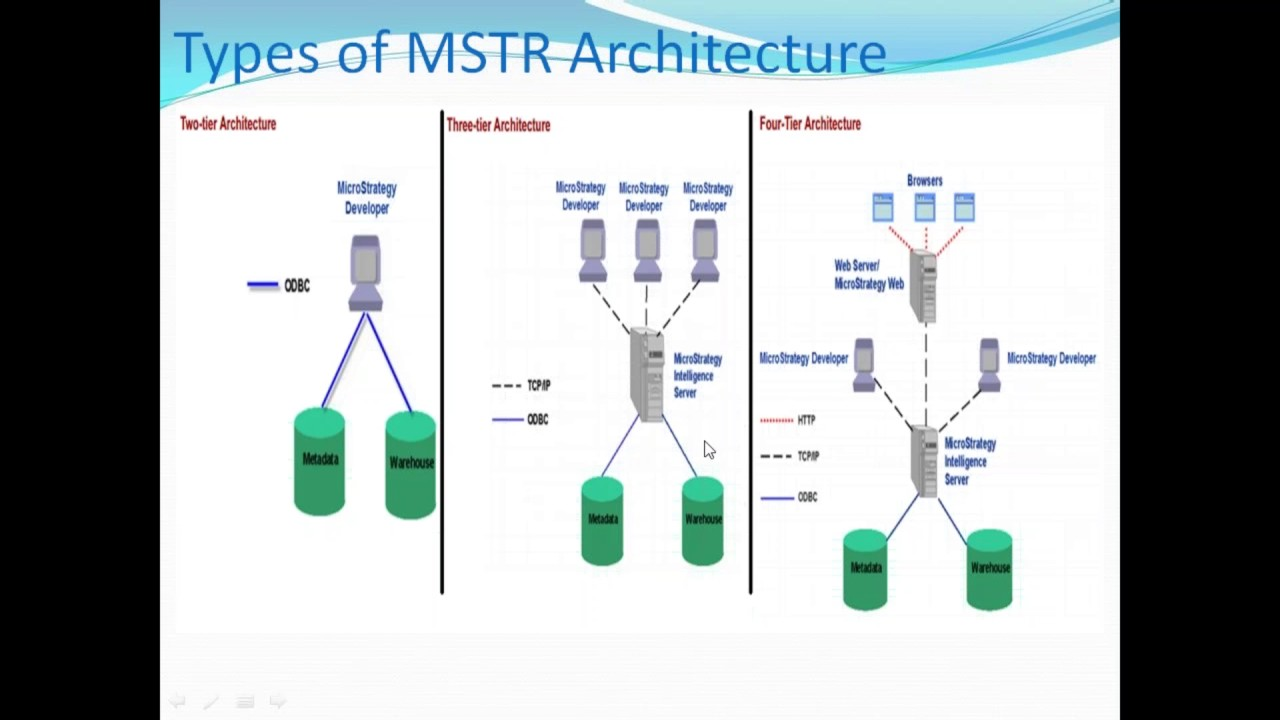 Day7 Mstr Architecture