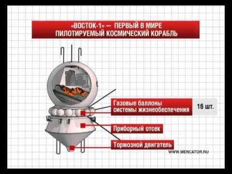 Восток-1 - первый в мире космический корабль