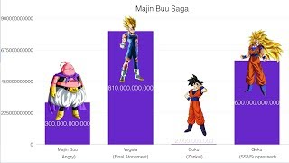 Power Levels - Dragon Ball Z - Majin Buu Saga