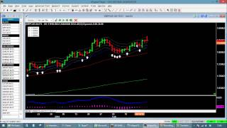 End Of Day Trading - The Income Generator Strategy