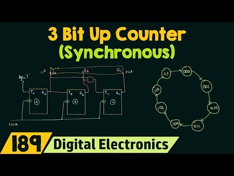 3-Bit Synchronous Up Counter