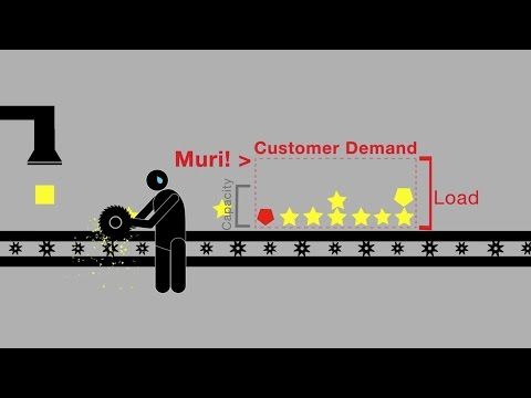 An uttana.com Video: Understanding Lean with Muda, Muri, Mura