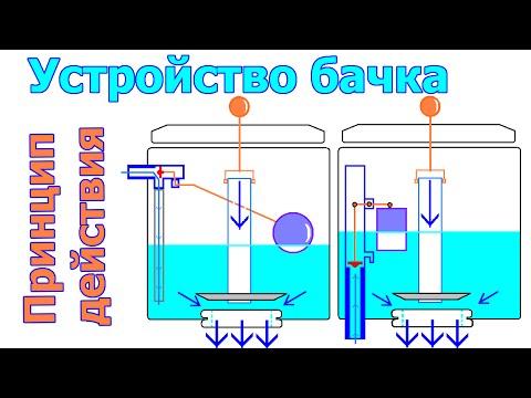 видео: Устройство бачка унитаза | Принцип действия