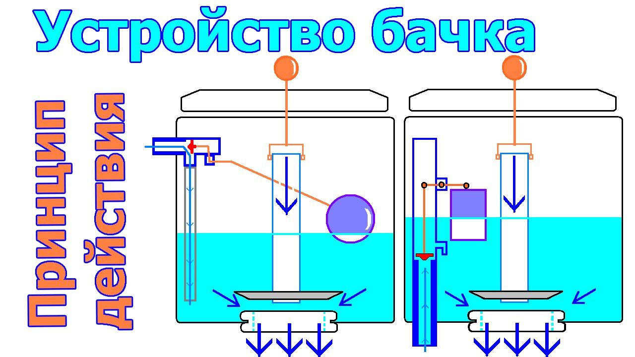 Схема устройства сливного бачка унитаза фото 68