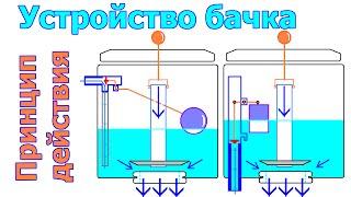 видео Сливные системы для унитазов: конструкция, действие, выбор, сливные отверстия, инструкция по монтажу своими руками