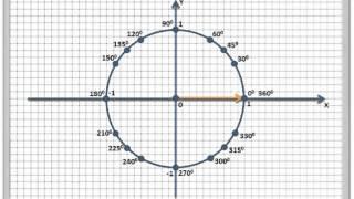 Тригонометрическая окружность. Откладывание углов.mp4