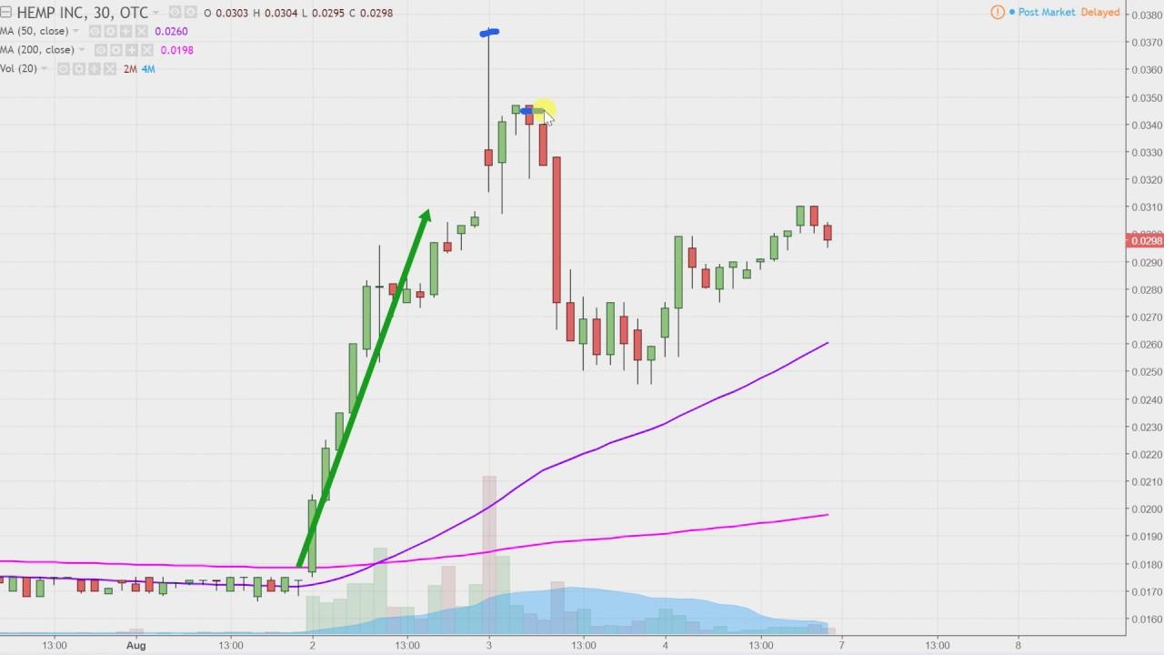Hemp inc hemp stock chart technical analysis for 08 04 17 youtube hemp inc hemp stock chart technical analysis for 08 04 17 ccuart Image collections