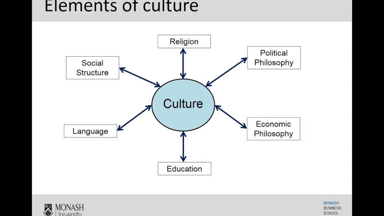 Week 20  Elements of Culture