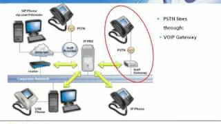 How an IP PBX works and its Benefits