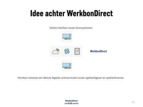 WerkbonDirect voor Vastgoedbeheer