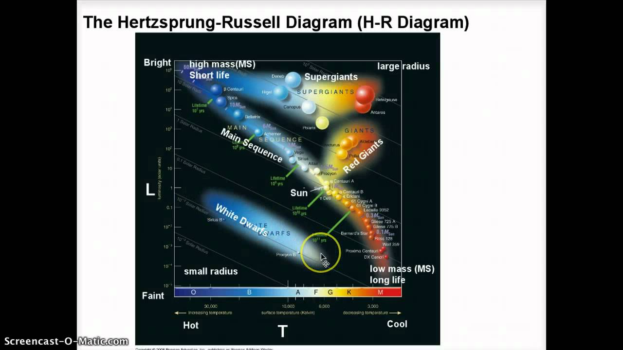 Astronomy  The H-r Diagram