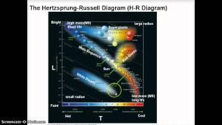 Astronomy: The H-R Diagram