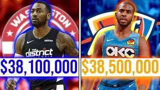 The Most Overpaid Player From EVERY NBA Team (2019-20)