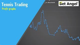Betfair Tennis trading - Profit graphs