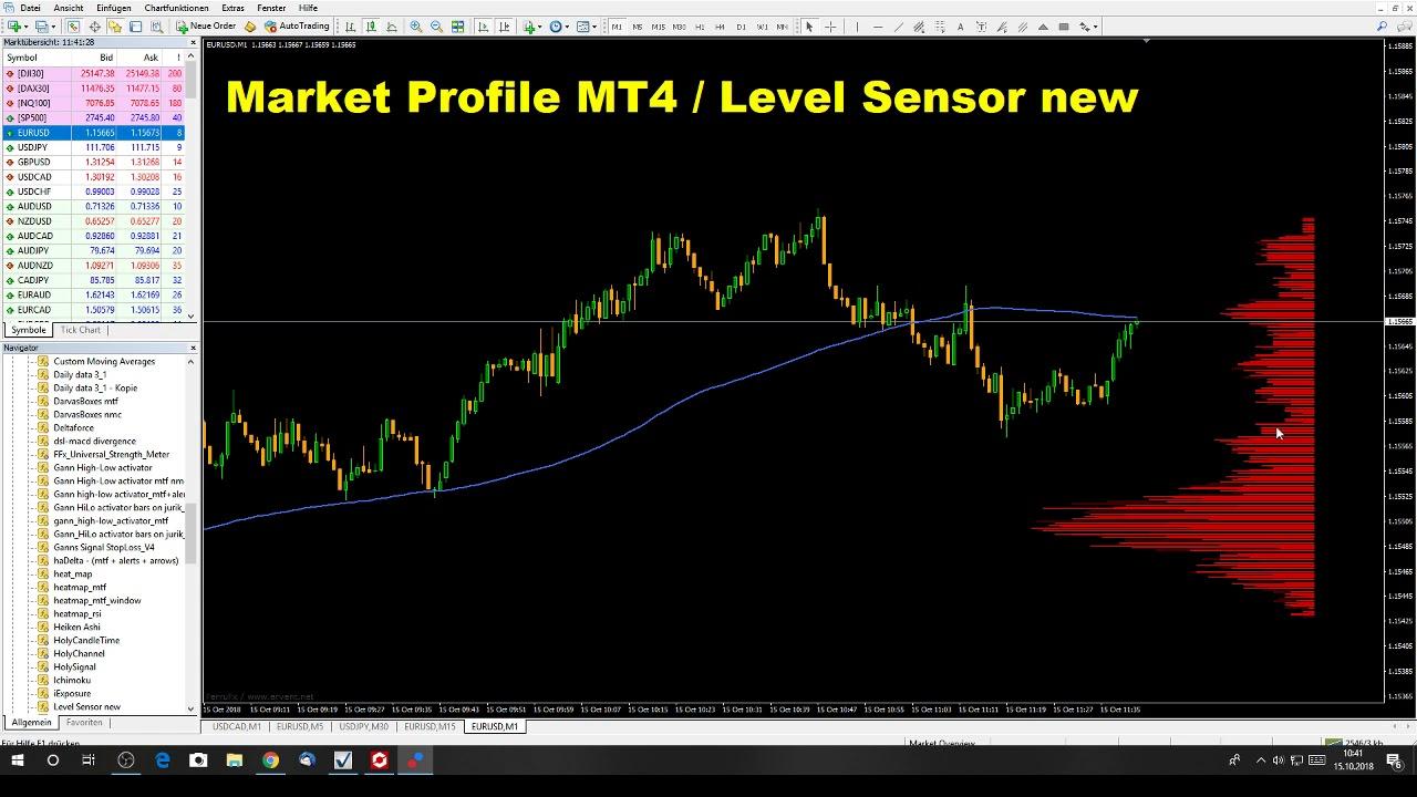 Market Profil Mt4 Youtube