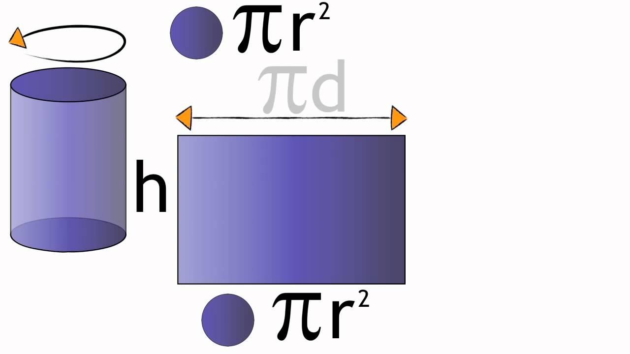 """Résultat de recherche d'images pour """"How to Obtain the Surface Area of Cylinder"""""""