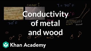 Thermal Conductivity Of Metal And Wood