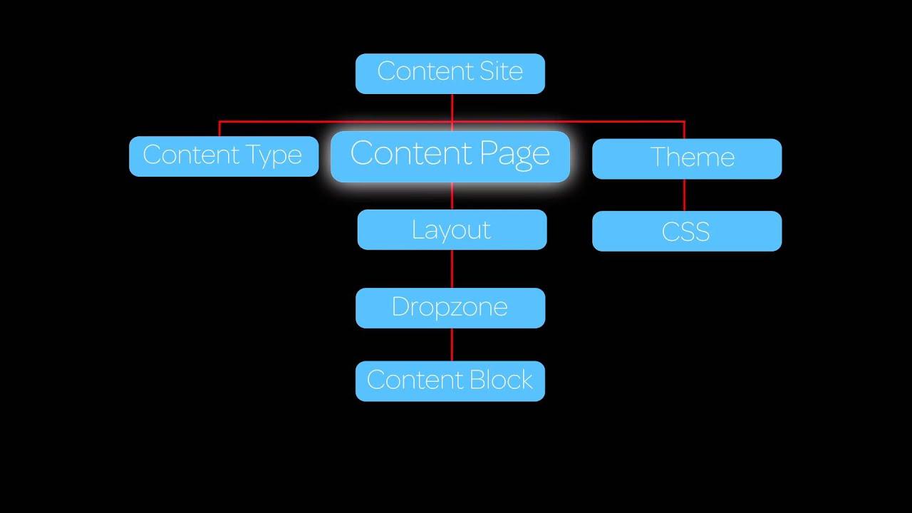 Content Management System | ServiceNow Docs