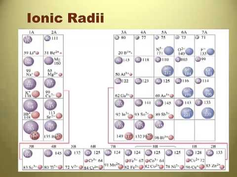 Rc unit 12 periodic trends 2 ionic radius mp bp youtube rc unit 12 periodic trends 2 ionic radius mp bp urtaz Image collections