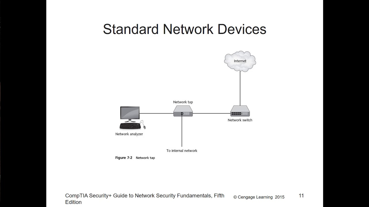 security+ guide to network security fundamentals 5th edition pdf CompTIA Security  - Chapter 07 - Network Security Fundamentals - YouTube
