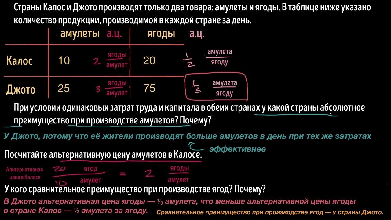 Решение задач абсолютным и сравнительным преимуществом решение задачи способом балансовой увязки