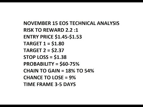 EOS November 15 Technical Analysis, Potential 18% to 54% Gain, Target $1.80 to $2.37