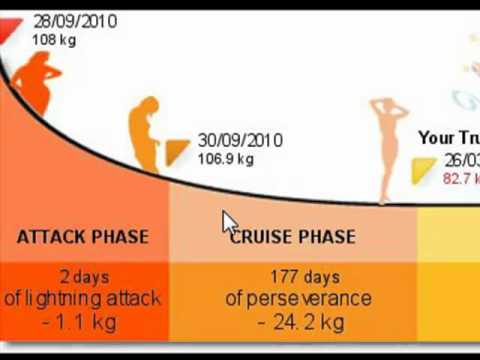 Dukan Diet Attack Phase Foods