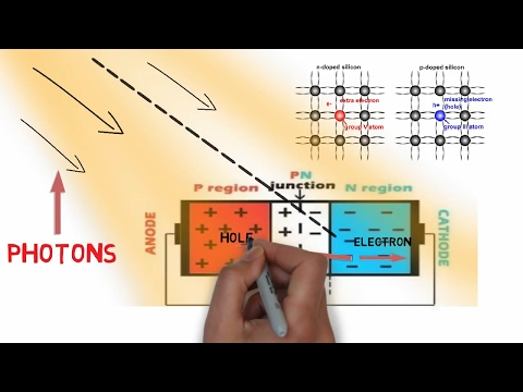 How solar panels work? Why Silicon is used in solar panels?How much Volts does 1 solar cell produce?