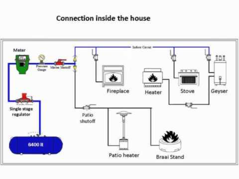 Domestic Gas.wmv