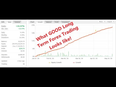What is a long term forex trade
