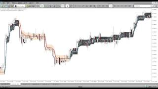 Pz Lopez Trend Indicator for Metatrader (MT4/MT5)