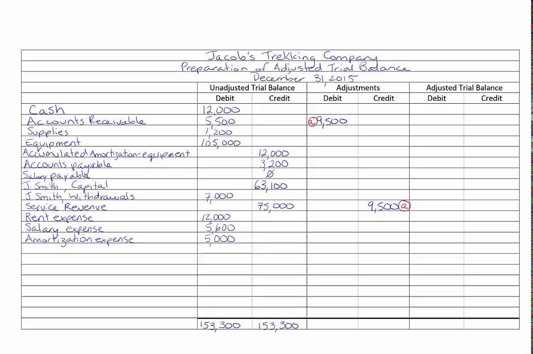 Adjusted Trial Balance - YouTube