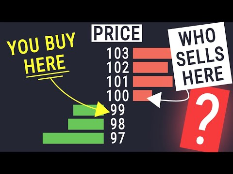 How The Financial Markets REALLY Work - The Market Auction part 1