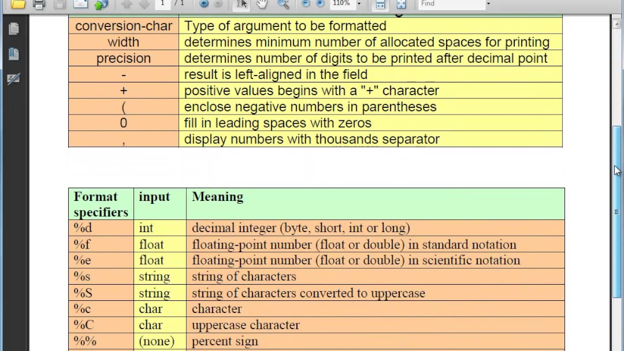 Java Level 1 Using Dr Java Lesson 10 printf 01 Description and Conversion  Character