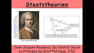 Staatstheorie von Rousseau, Du Contrat Social (Gesellschaftsvertrag | Französische Revolution)